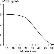 AMH ormone anti mulleriano nelle fasi della vita